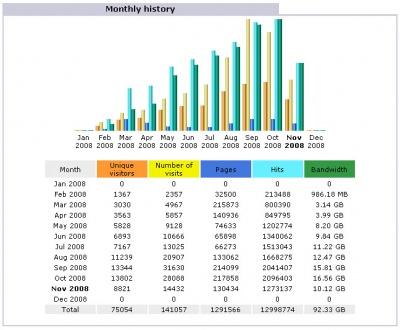 blogmalaysia-stats2008.jpg